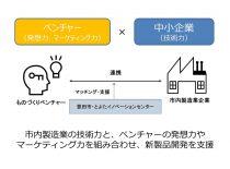 【募集終了しました】豊田市内製造業者と協業するベンチャー企業を募集しています!